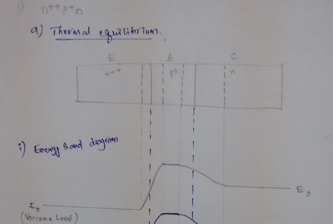 Energy Band Diagram and Electric Field for a Uniformly Doped n+ +p+n Bipolar Transistor