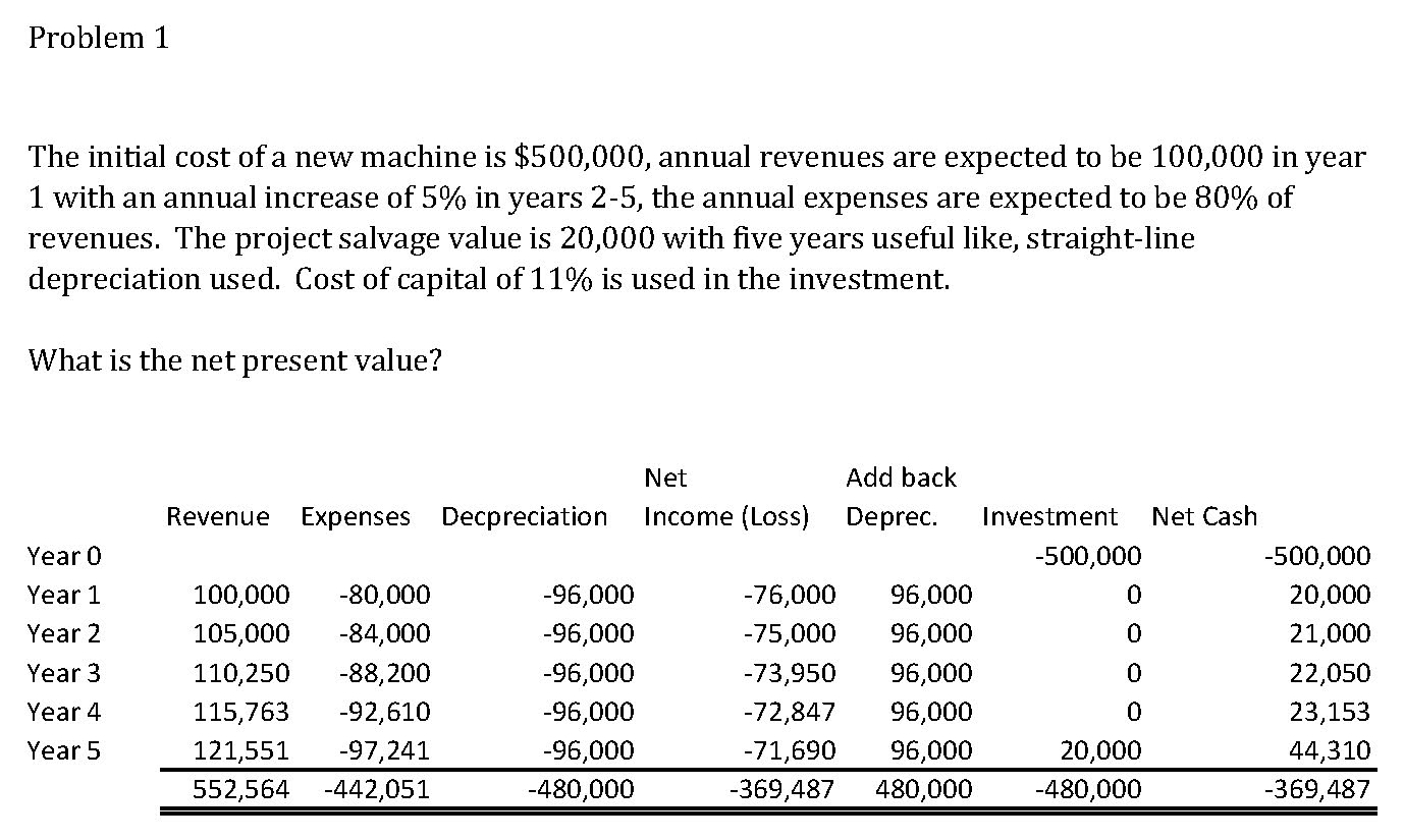 Net Present Value of a New Machine and Finding Missing Contribution Margin Amounts