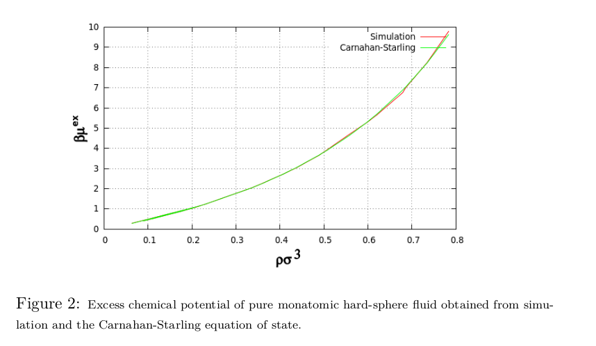 Grand Canonical Monte Carlo Simulation of Hard Spheres