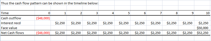 Investment Question