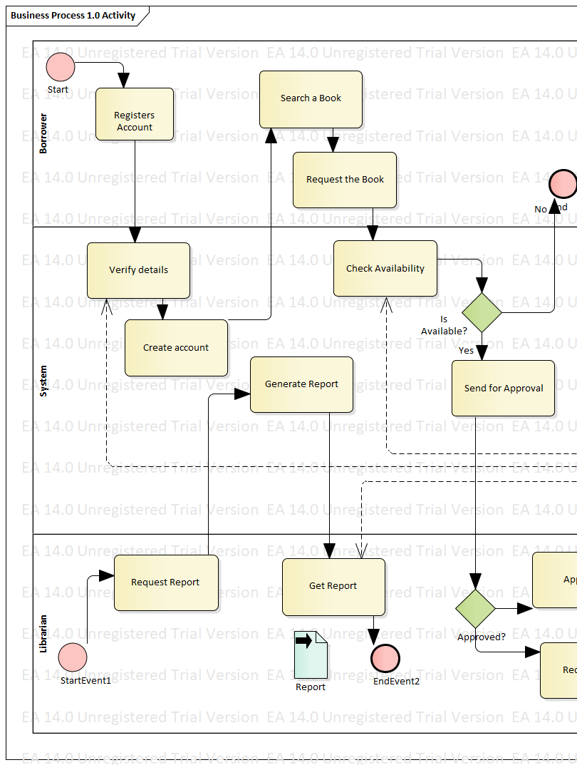 BPMN 2.0 for a Library Management System