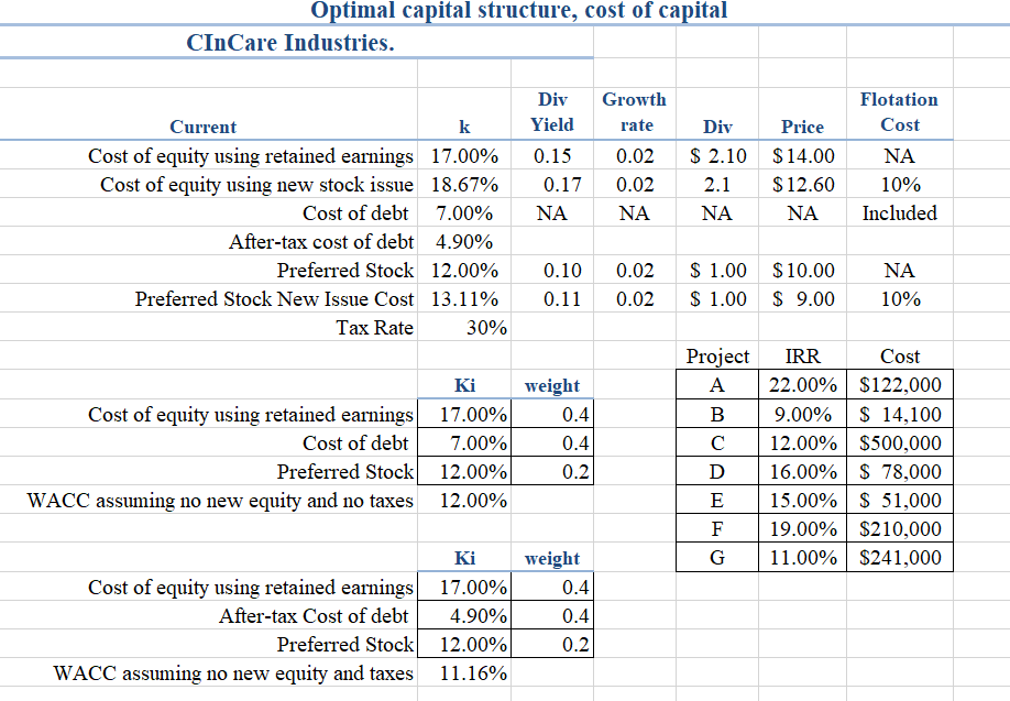Finance Project: Optimal Capital Structure, Cost Of Capital