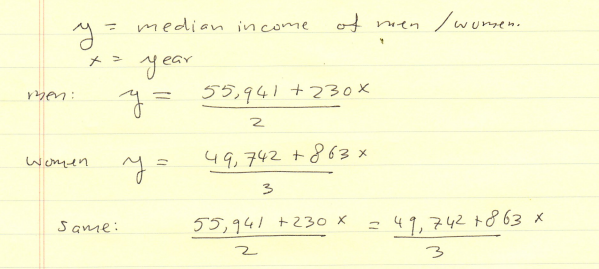 Median Income of Men and Women
