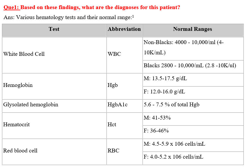 Laboratory Results and Diagnoses For The Patient