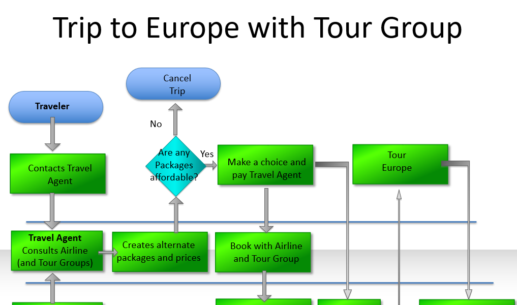 Trip to Europe with Tour Group