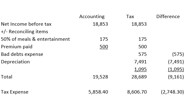 Accounting and Financial Management Assignment