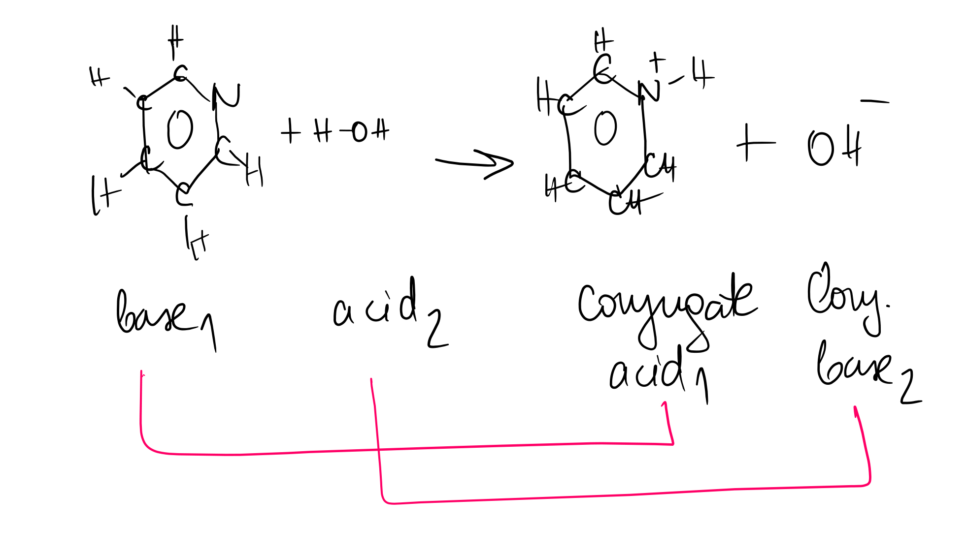 Equilibrium of Acids and Bases with Conjugate Pairs