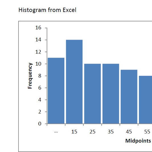 Create a Set of 100 Random Numbers in Excel and Make a Histogram