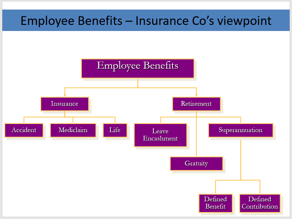 Employee Benefits and Relocation System (19 slides)