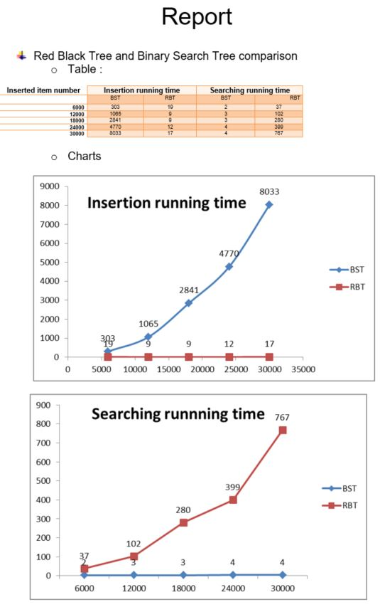 Java Programming: Implementation of Search Trees