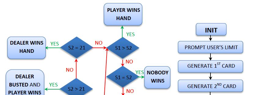 Orientation Flowchart for Simplified Blackjack Game