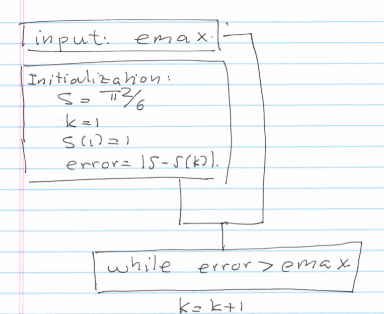 Pseudocode and Flow Chart Problems