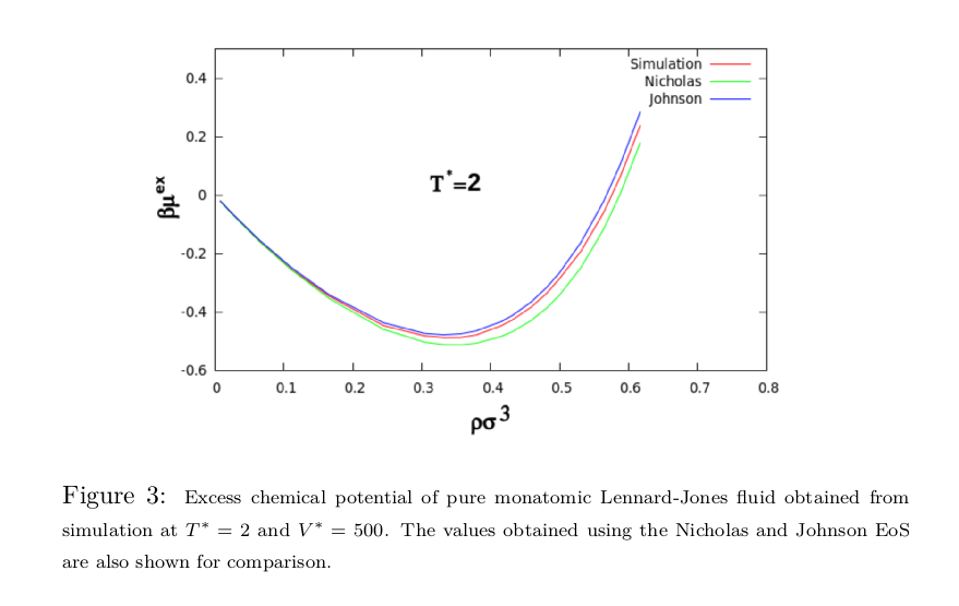 Grand Canonical Monte Carlo Simulation of Lennard-Jones Fluid