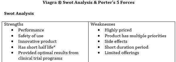 Viagra SWOT Analysis & Porter's 5 Forces