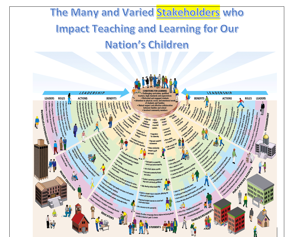 The Many and Varied Stakeholders who Impact Teaching and Learning for Our Nation's Children