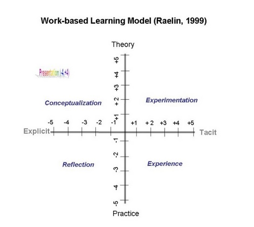 Work-Based Learning (315 words)