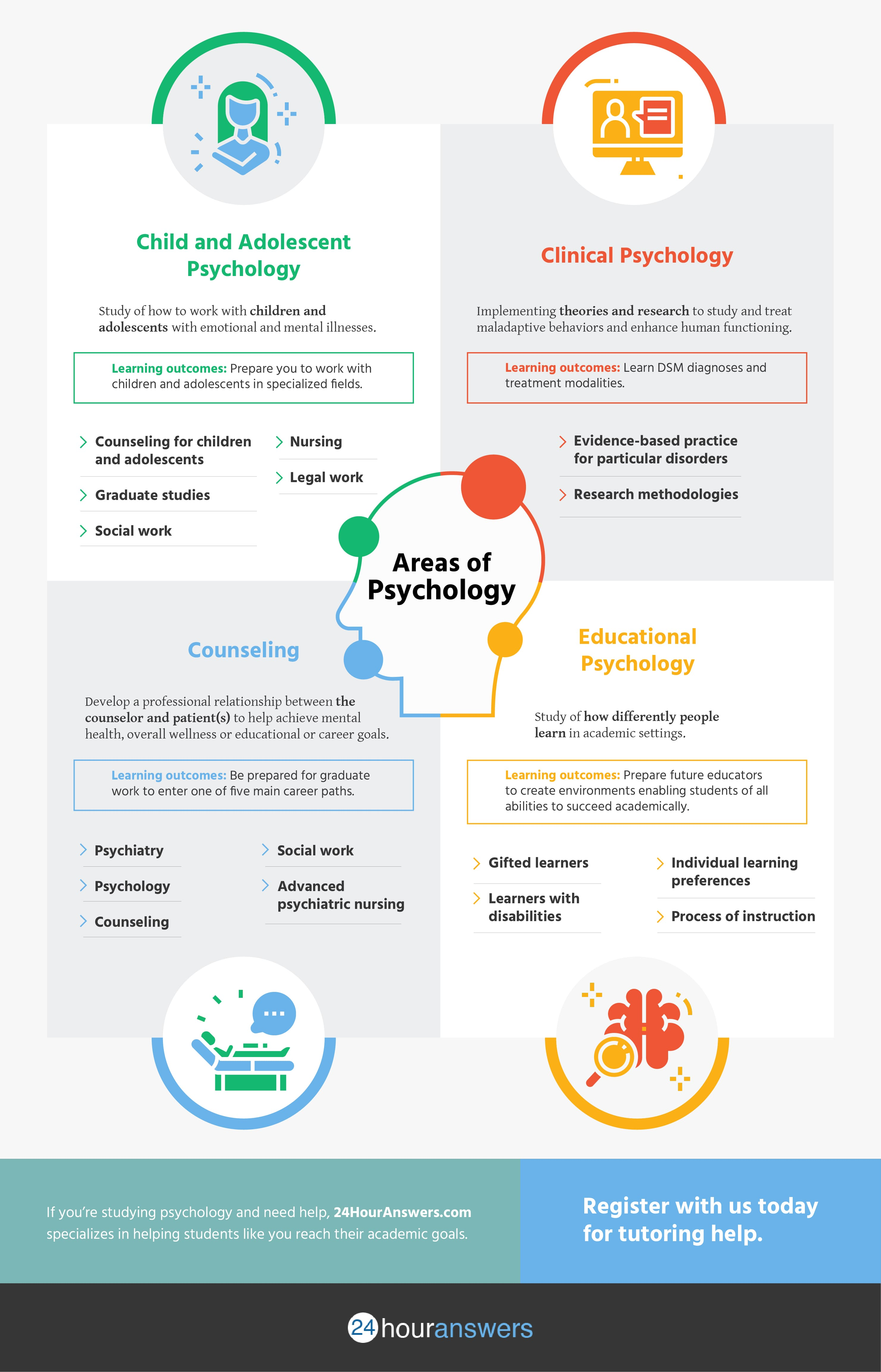 Psychology homework help online free